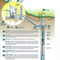 Well pump system diagram